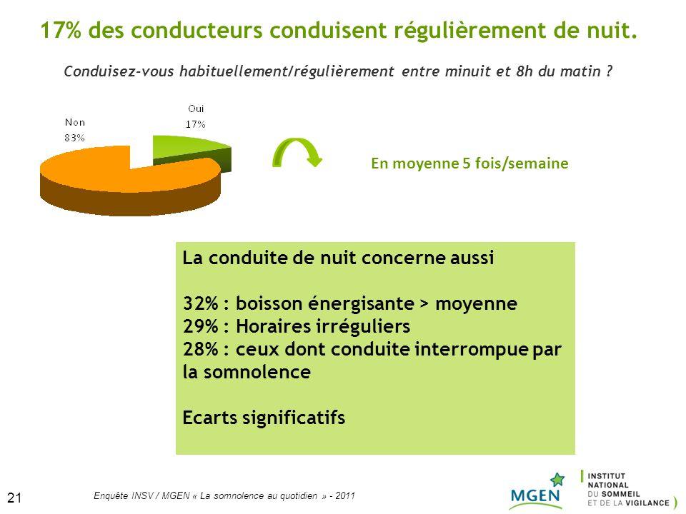 21 Enquête INSV / MGEN « La somnolence au quotidien » - 2011 21 Conduisez-vous habituellement/régulièrement entre minuit et 8h du matin ? 17% des cond