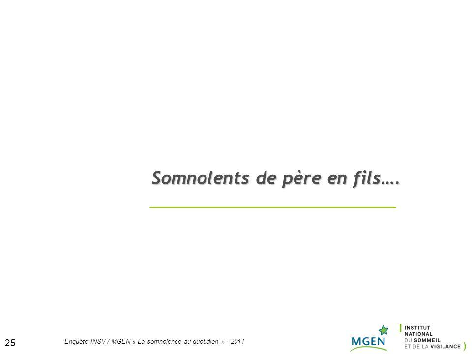 25 Enquête INSV / MGEN « La somnolence au quotidien » - 2011 25 Somnolents de père en fils….