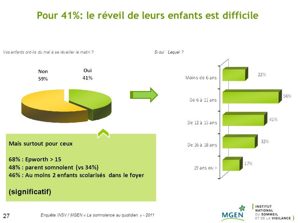 27 Enquête INSV / MGEN « La somnolence au quotidien » - 2011 27 Vos enfants ont-ils du mal à se réveiller le matin ? Pour 41%: le réveil de leurs enfa