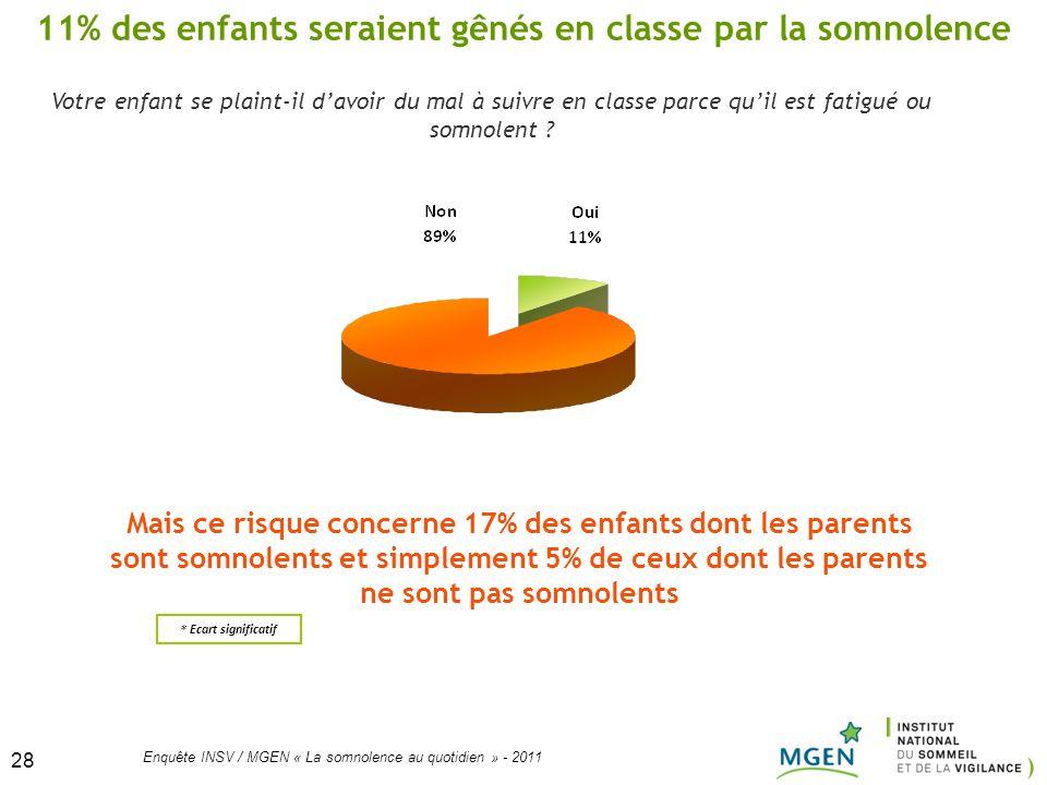 28 Enquête INSV / MGEN « La somnolence au quotidien » - 2011 28 Votre enfant se plaint-il davoir du mal à suivre en classe parce quil est fatigué ou s