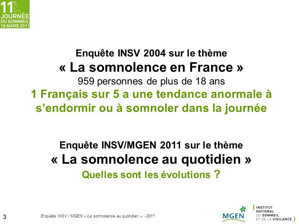 3 3 Enquête INSV 2004 sur le thème « La somnolence en France » 959 personnes de plus de 18 ans 1 Français sur 5 a une tendance anormale à sendormir ou