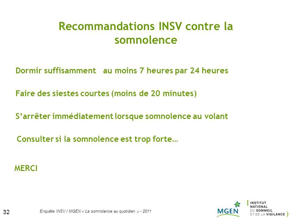 32 Enquête INSV / MGEN « La somnolence au quotidien » - 2011 32 Recommandations INSV contre la somnolence Dormir suffisamment au moins 7 heures par 24