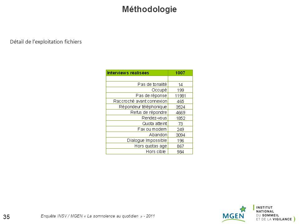 35 Enquête INSV / MGEN « La somnolence au quotidien » - 2011 35 Méthodologie Détail de lexploitation fichiers