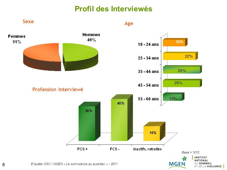6 Enquête INSV / MGEN « La somnolence au quotidien » - 2011 6 Sexe Age Profil des Interviewés Profession interviewé Base = 1012