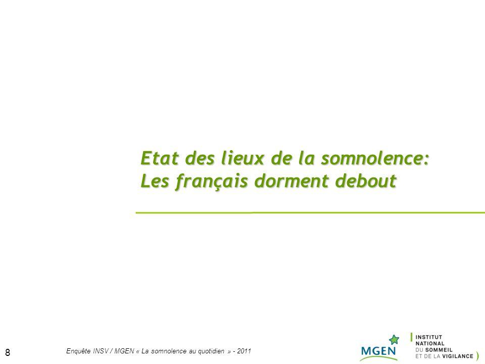 8 Enquête INSV / MGEN « La somnolence au quotidien » - 2011 8 Etat des lieux de la somnolence: Les français dorment debout