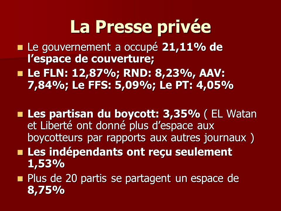 La Presse privée Le gouvernement a occupé 21,11% de lespace de couverture; Le gouvernement a occupé 21,11% de lespace de couverture; Le FLN: 12,87%; RND: 8,23%, AAV: 7,84%; Le FFS: 5,09%; Le PT: 4,05% Le FLN: 12,87%; RND: 8,23%, AAV: 7,84%; Le FFS: 5,09%; Le PT: 4,05% Les partisan du boycott: 3,35% ( EL Watan et Liberté ont donné plus despace aux boycotteurs par rapports aux autres journaux ) Les partisan du boycott: 3,35% ( EL Watan et Liberté ont donné plus despace aux boycotteurs par rapports aux autres journaux ) Les indépendants ont reçu seulement 1,53% Les indépendants ont reçu seulement 1,53% Plus de 20 partis se partagent un espace de 8,75% Plus de 20 partis se partagent un espace de 8,75%