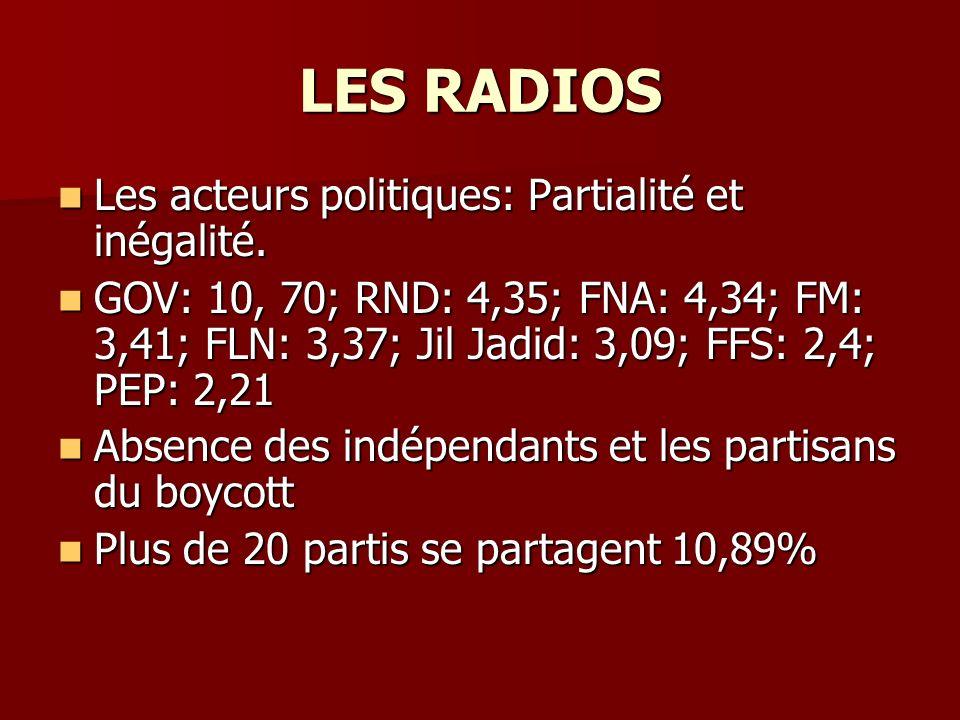 LES RADIOS Les acteurs politiques: Partialité et inégalité. Les acteurs politiques: Partialité et inégalité. GOV: 10, 70; RND: 4,35; FNA: 4,34; FM: 3,