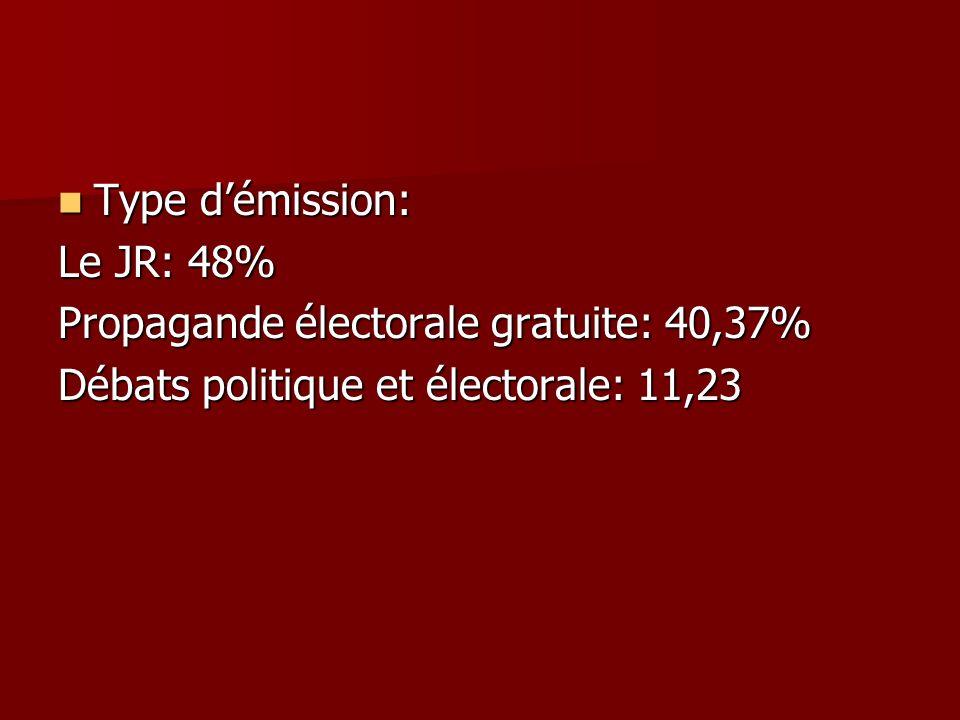 Type démission: Type démission: Le JR: 48% Propagande électorale gratuite: 40,37% Débats politique et électorale: 11,23