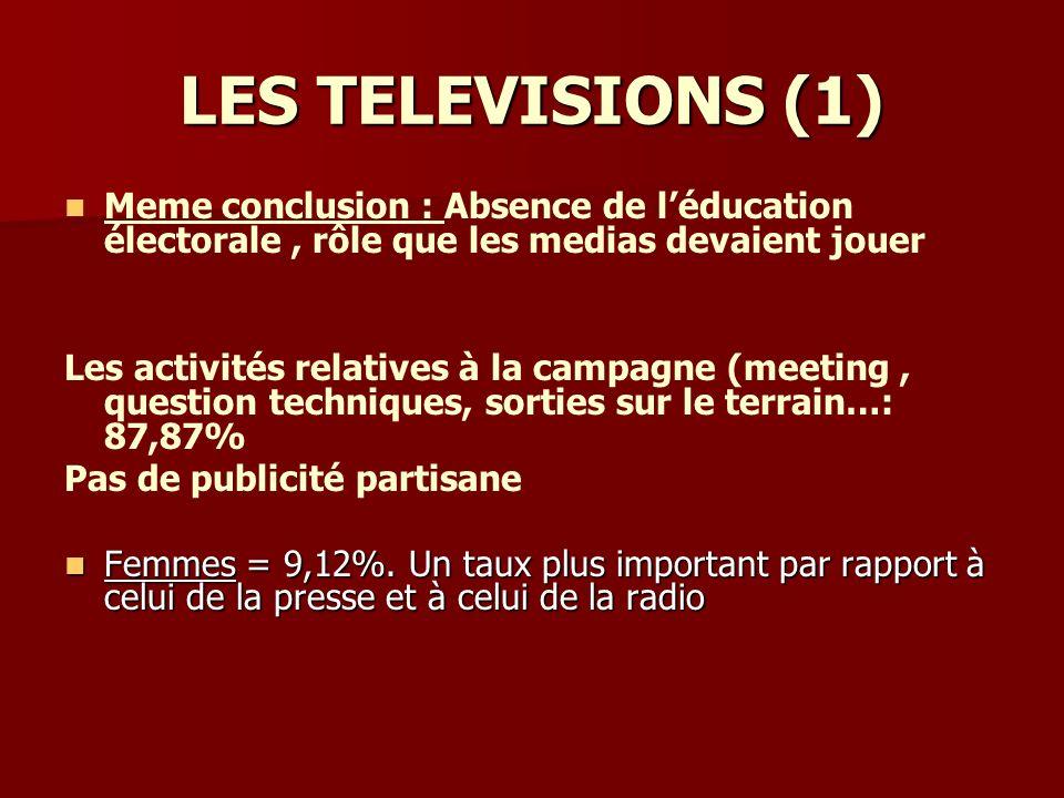 LES TELEVISIONS (1) Meme conclusion : Absence de léducation électorale, rôle que les medias devaient jouer Les activités relatives à la campagne (meeting, question techniques, sorties sur le terrain…: 87,87% Pas de publicité partisane Femmes = 9,12%.