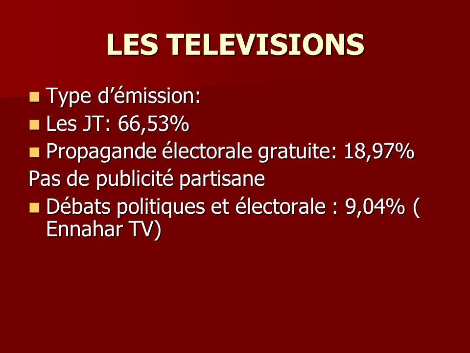 LES TELEVISIONS Type démission: Type démission: Les JT: 66,53% Les JT: 66,53% Propagande électorale gratuite: 18,97% Propagande électorale gratuite: 18,97% Pas de publicité partisane Débats politiques et électorale : 9,04% ( Ennahar TV) Débats politiques et électorale : 9,04% ( Ennahar TV)
