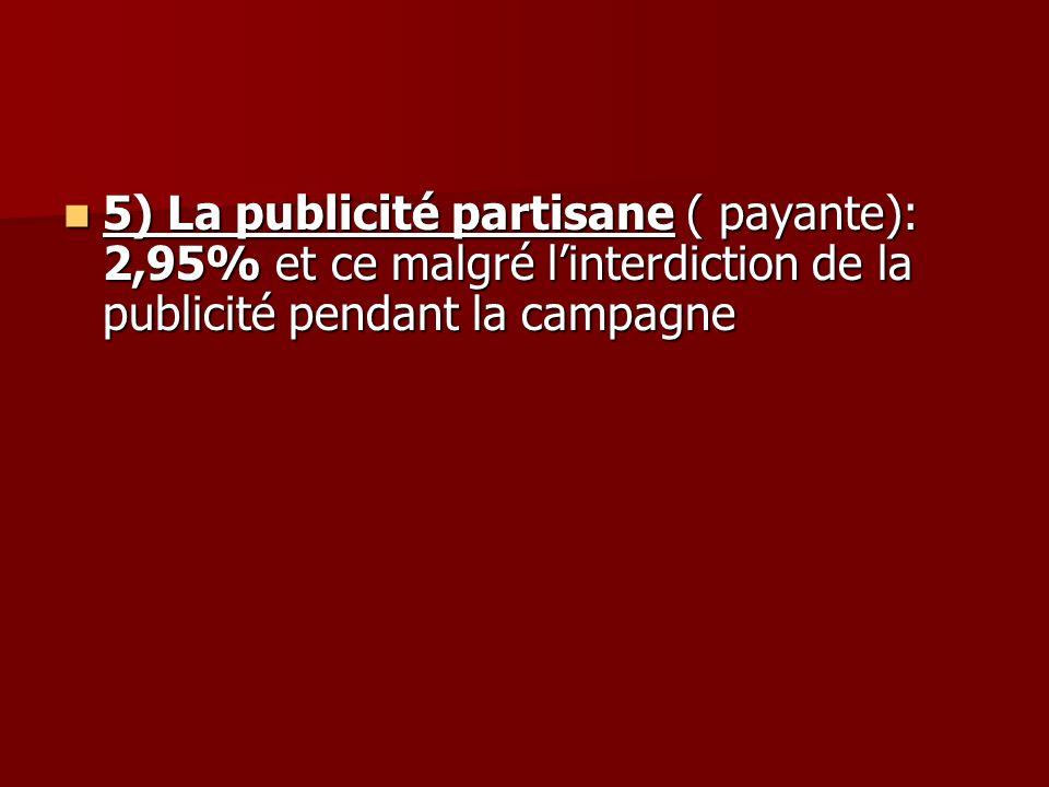 5) La publicité partisane ( payante): 2,95% et ce malgré linterdiction de la publicité pendant la campagne 5) La publicité partisane ( payante): 2,95% et ce malgré linterdiction de la publicité pendant la campagne