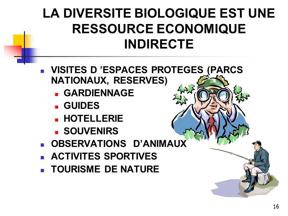 16 LA DIVERSITE BIOLOGIQUE EST UNE RESSOURCE ECONOMIQUE INDIRECTE VISITES D ESPACES PROTEGES (PARCS NATIONAUX, RESERVES) GARDIENNAGE GUIDES HOTELLERIE SOUVENIRS OBSERVATIONS DANIMAUX ACTIVITES SPORTIVES TOURISME DE NATURE