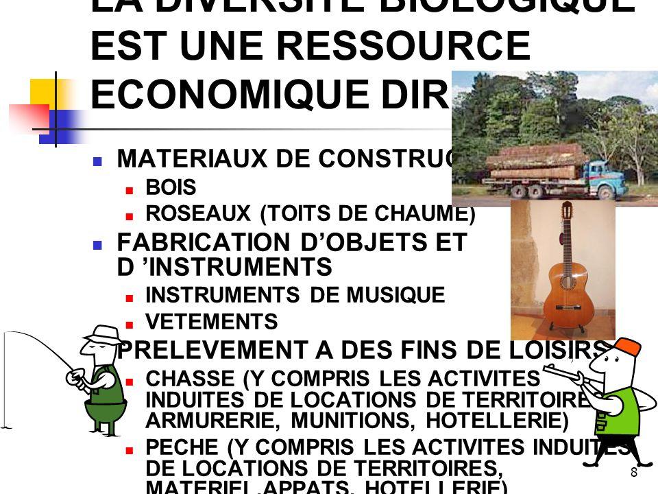 8 LA DIVERSITE BIOLOGIQUE EST UNE RESSOURCE ECONOMIQUE DIRECTE MATERIAUX DE CONSTRUCTION BOIS ROSEAUX (TOITS DE CHAUME) FABRICATION DOBJETS ET D INSTRUMENTS INSTRUMENTS DE MUSIQUE VETEMENTS PRELEVEMENT A DES FINS DE LOISIRS CHASSE (Y COMPRIS LES ACTIVITES INDUITES DE LOCATIONS DE TERRITOIRES, ARMURERIE, MUNITIONS, HOTELLERIE) PECHE (Y COMPRIS LES ACTIVITES INDUITES DE LOCATIONS DE TERRITOIRES, MATERIEL,APPATS, HOTELLERIE)