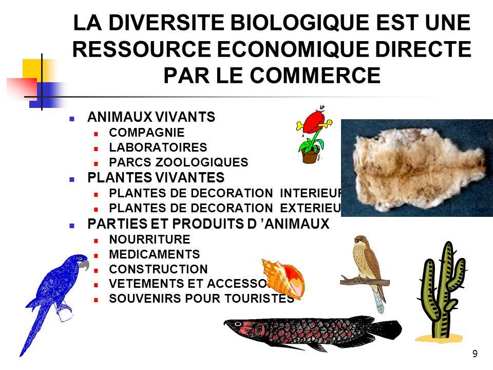 9 LA DIVERSITE BIOLOGIQUE EST UNE RESSOURCE ECONOMIQUE DIRECTE PAR LE COMMERCE ANIMAUX VIVANTS COMPAGNIE LABORATOIRES PARCS ZOOLOGIQUES PLANTES VIVANTES PLANTES DE DECORATION INTERIEURE PLANTES DE DECORATION EXTERIEURE PARTIES ET PRODUITS D ANIMAUX NOURRITURE MEDICAMENTS CONSTRUCTION VETEMENTS ET ACCESSOIRES SOUVENIRS POUR TOURISTES