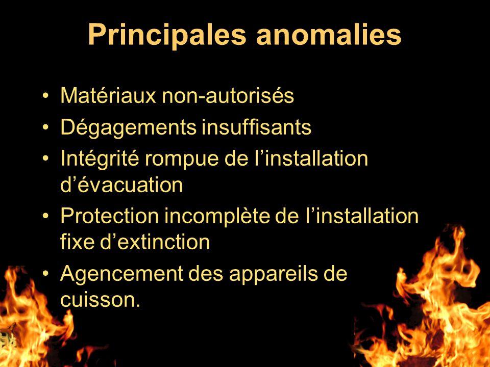 Principales anomalies Matériaux non-autorisés Dégagements insuffisants Intégrité rompue de linstallation dévacuation Protection incomplète de linstall