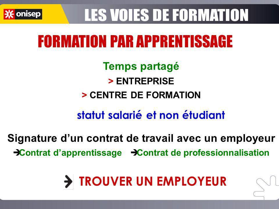 Temps partagé > ENTREPRISE > CENTRE DE FORMATION Signature dun contrat de travail avec un employeur Contrat dapprentissage Contrat de professionnalisa