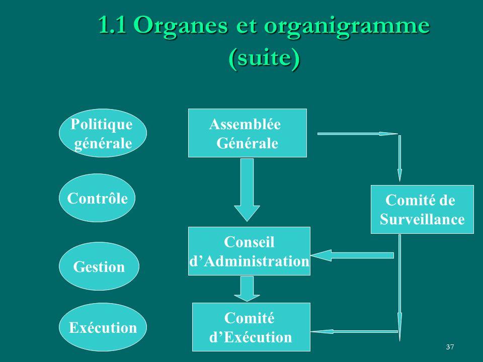 LD - LISA II Bénin37 1.1 Organes et organigramme (suite) Politique générale Contrôle Gestion Exécution Assemblée Générale Comité de Surveillance Conse