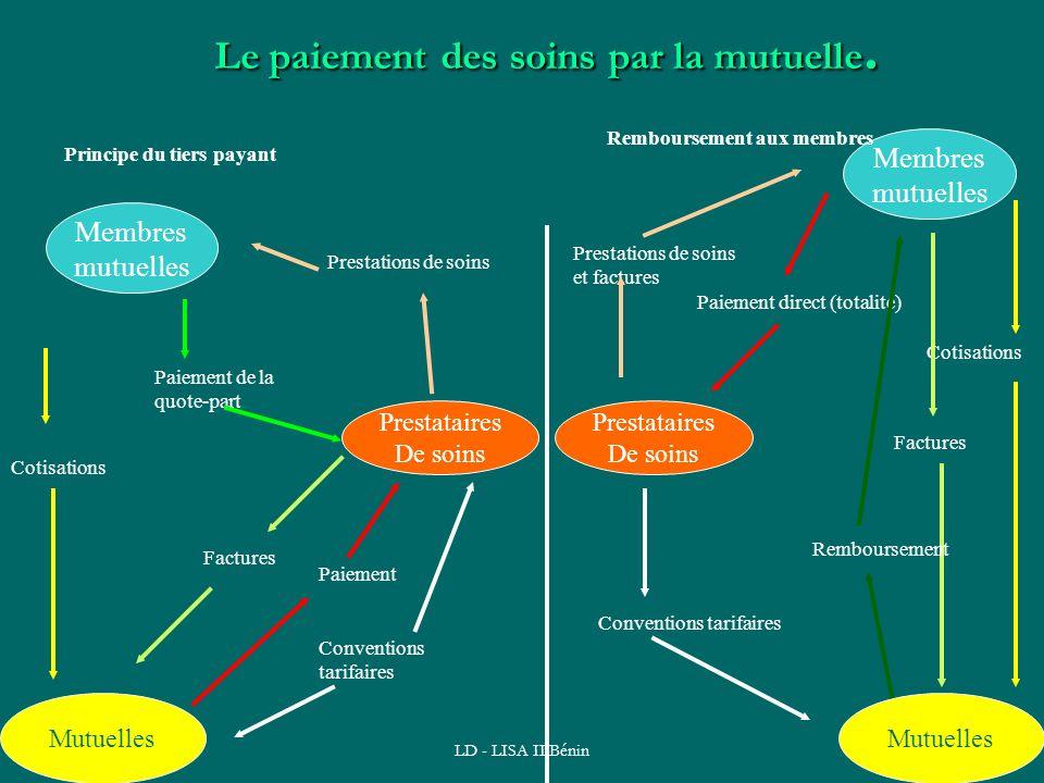 LD - LISA II Bénin61 Le paiement des soins par la mutuelle. Membres mutuelles Prestataires De soins Mutuelles Cotisations Prestations de soins Paiemen