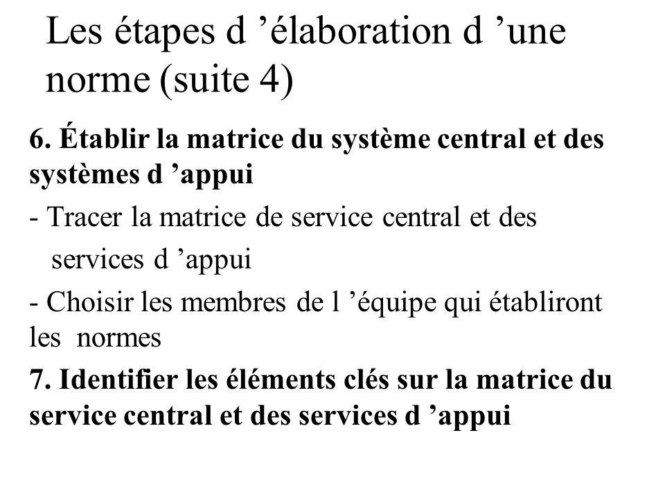 Les étapes d élaboration d une norme (suite3) 5. Évaluer les services en fonction du niveau des ressources - Permet de garantir que les normes sont ré