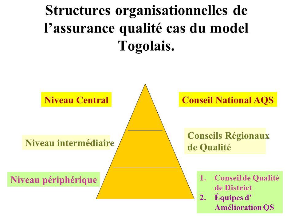 Quel intérêt davoir une structure organisationnelle de lAQ? Meilleur suivi du processus Harmonisation des outils et techniques de gestion de la qualit