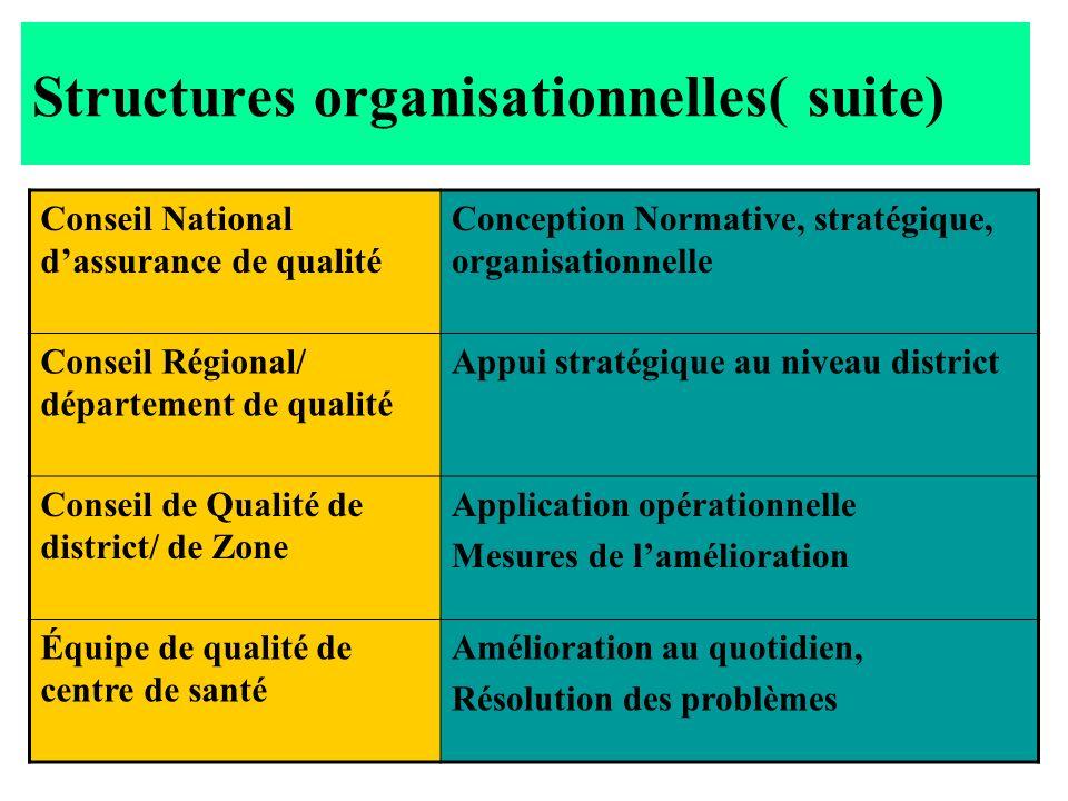 Les structures organisationnelles ( suite ) Conseil/comité national de la qualité des soins et services, chargé de la conception normative, stratégiqu