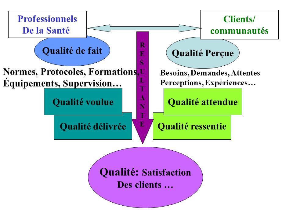 Schéma des Bases conceptuelles de la qualité
