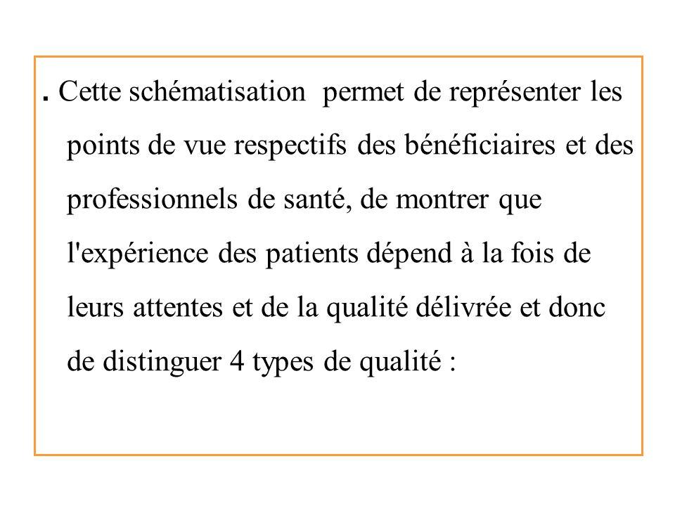 Qualité de fait Qualité Perçue Qualité: Satisfaction Des clients … Professionnels De la Santé Clients/ communautés Qualité ressentie Qualité attendue