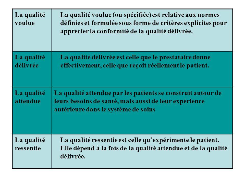 Ce schéma indique l'importance qu'il y a à connaître les attentes des patients afin que la qualité voulue ne corresponde pas aux seules exigences des