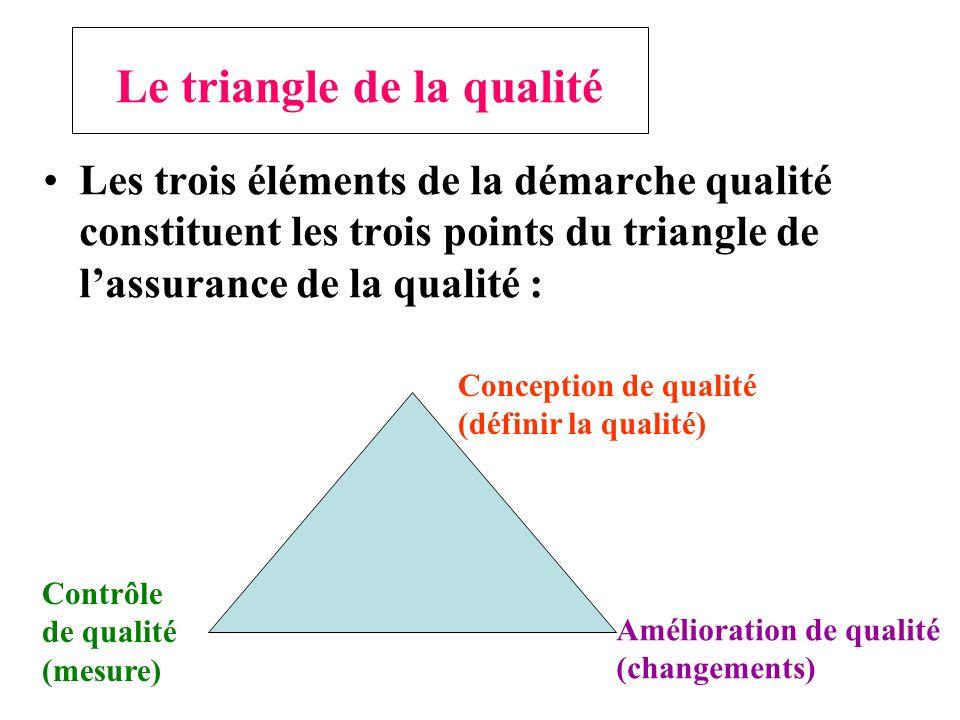 La démarche qualité Toute démarche ou approche de qualité comporte trois phases: la conception, le contrôle et lamélioration de la qualité.