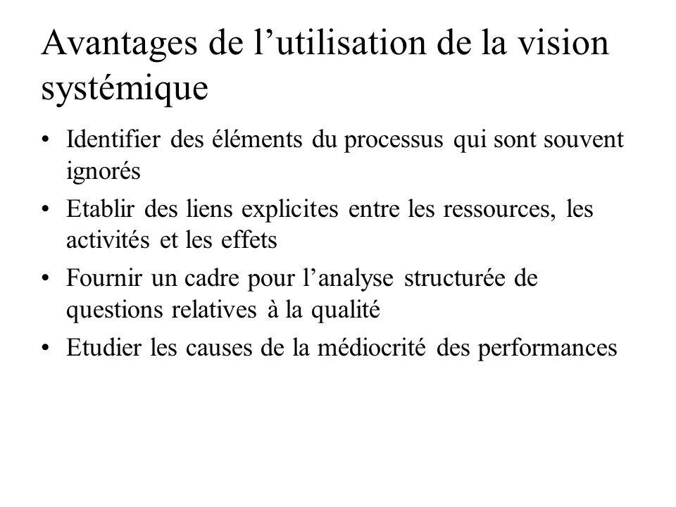 Définition de processus Un processus est une séquence dactions interdépendantes qui convertissent les intrants des fournisseurs en résultats pour les