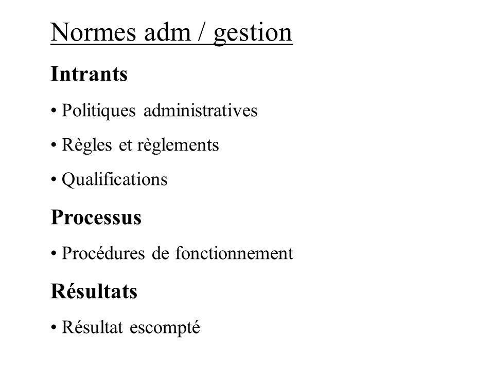 Normes cliniques Intrants Description de poste Spécification Processus Directives cliniques Protocoles Résultats Résultat escompte