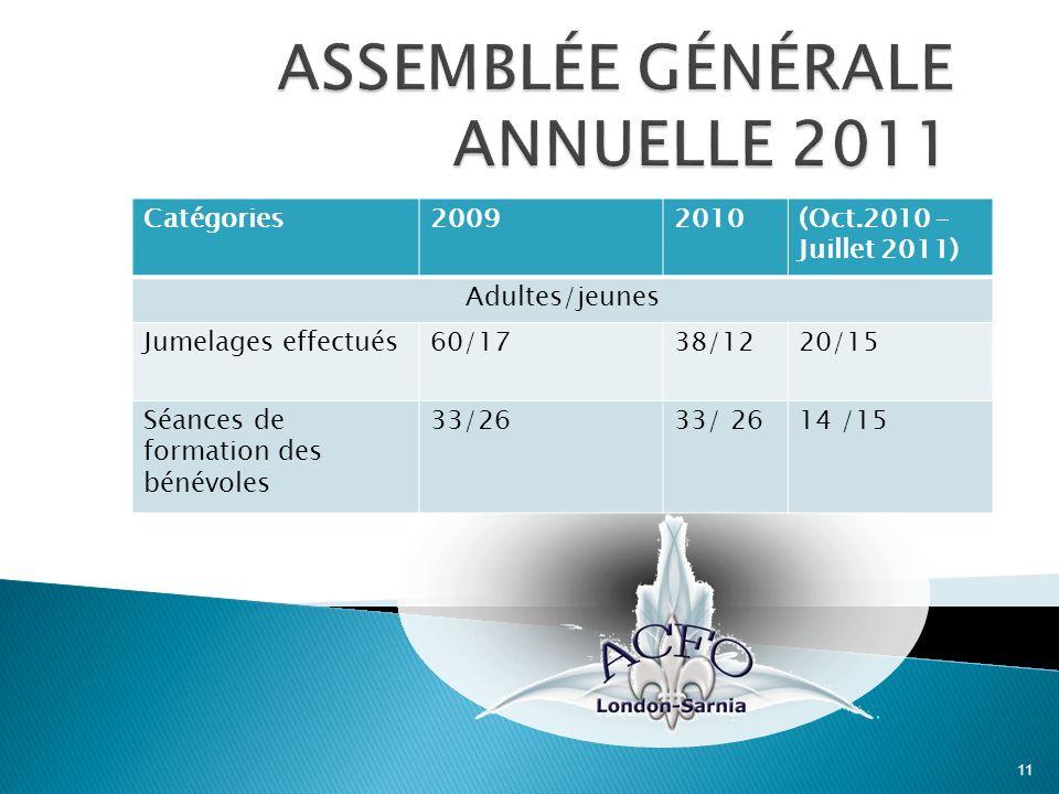 11 Catégories20092010(Oct.2010 – Juillet 2011) Adultes/jeunes Jumelages effectués60/1738/1220/15 Séances de formation des bénévoles 33/26 14 /15