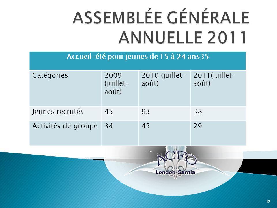 12 Accueil-été pour jeunes de 15 à 24 ans35 Catégories2009 (juillet- août) 2010 (juillet- août) 2011(juillet- août) Jeunes recrutés459338 Activités de groupe344529