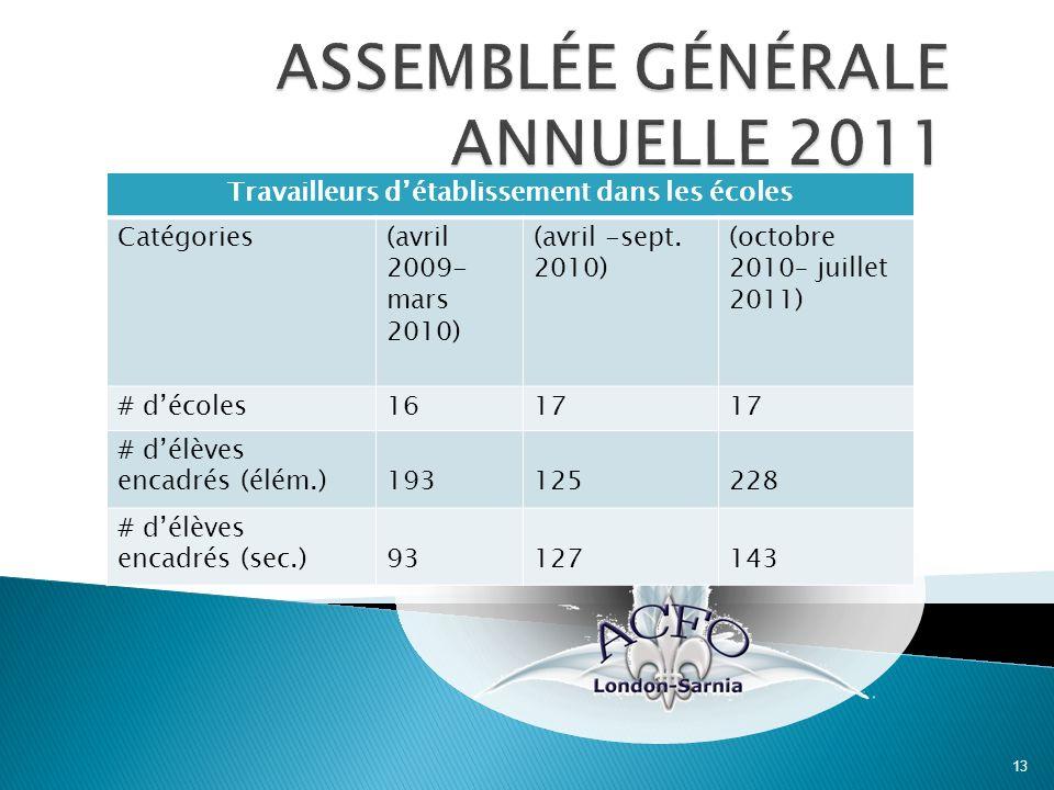 13 Travailleurs détablissement dans les écoles Catégories(avril 2009- mars 2010) (avril -sept.