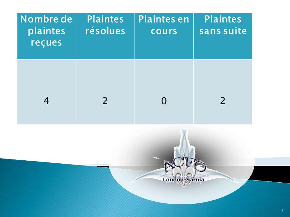 3 Nombre de plaintes reçues Plaintes résolues Plaintes en cours Plaintes sans suite 4202