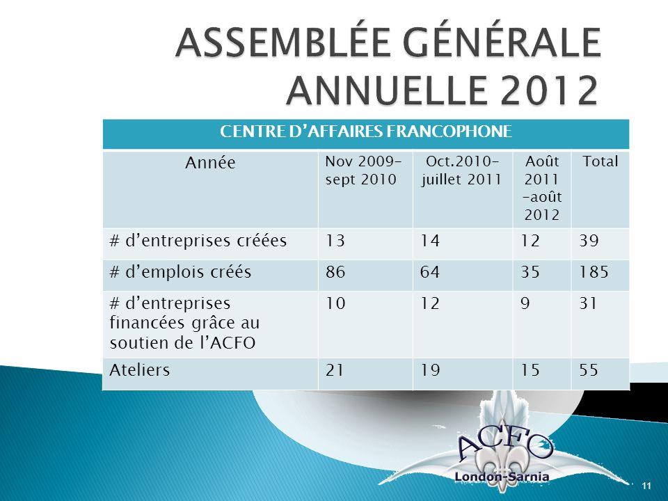 11 CENTRE DAFFAIRES FRANCOPHONE Année Nov 2009- sept 2010 Oct.2010- juillet 2011 Août 2011 -août 2012 Total # dentreprises créées13141239 # demplois c