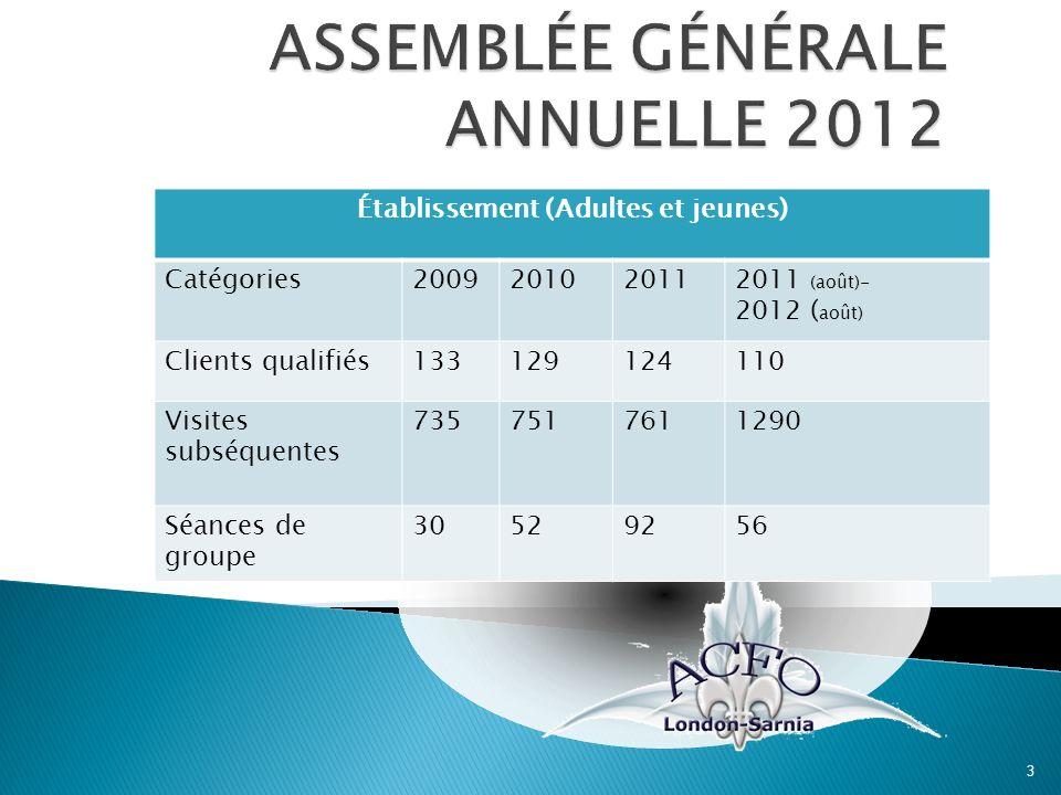 3 Établissement (Adultes et jeunes) Catégories2009201020112011 (août)- 2012 ( août) Clients qualifiés133129124110 Visites subséquentes 7357517611290 S