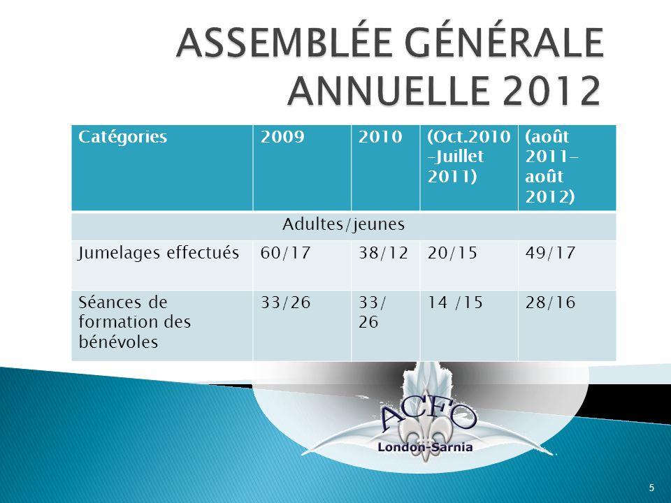 5 Catégories20092010(Oct.2010 –Juillet 2011) (août 2011- août 2012) Adultes/jeunes Jumelages effectués60/1738/1220/1549/17 Séances de formation des bé