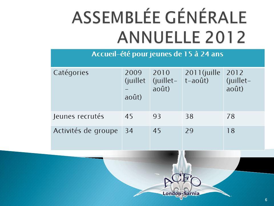 6 Accueil-été pour jeunes de 15 à 24 ans Catégories2009 (juillet - août) 2010 (juillet- août) 2011(juille t-août) 2012 (juillet- août) Jeunes recrutés45933878 Activités de groupe34452918