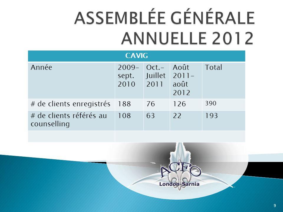 9 CAVIG Année2009- sept. 2010 Oct.- Juillet 2011 Août 2011- août 2012 Total # de clients enregistrés18876126 390 # de clients référés au counselling 1