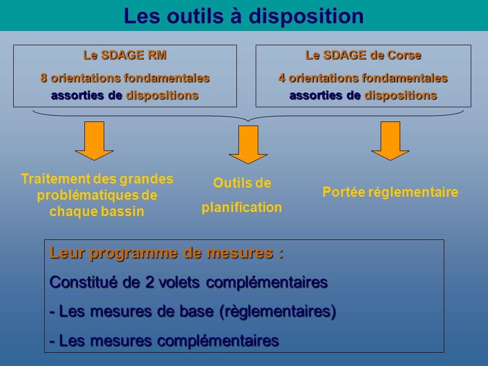 Objectifs environnementaux du Bassin de Corse Masses deau « cours deau » (204) En nombre de masses deau En linéaire bon état 2015 82% 90% bon état 2015 79% bon état 2015 97% Masses deau de transition (4 lagunes) Masses deau côtière (14) Masses deau fortement modifiées: 4 des 6 seront en bon état en 2015 (bon potentiel + bon état chimique) Une seule (PALO) des 4 sera en bon état en 2015 (25% en 2009) Un objectif de bon état tant quantitatif que chimique pour les 9 masses d eau souterraine Masses deau souterraine Biguglia Diana Urbino Palo