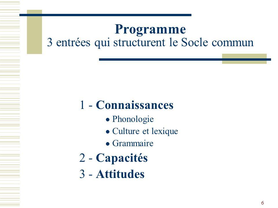 6 Programme 3 entrées qui structurent le Socle commun 1 - Connaissances Phonologie Culture et lexique Grammaire 2 - Capacités 3 - Attitudes