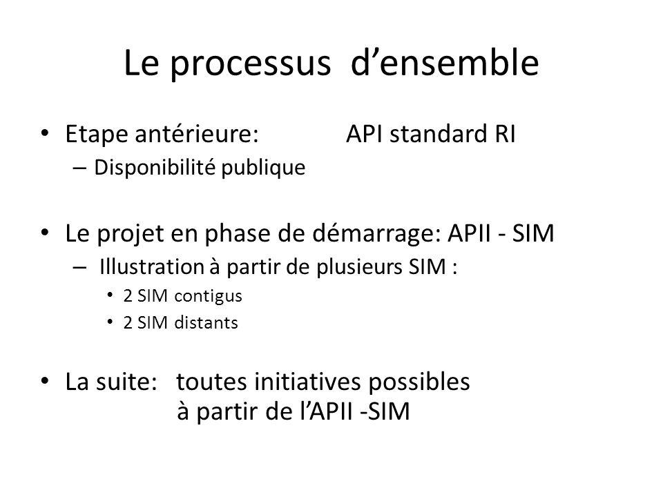 Le processus densemble Etape antérieure: API standard RI – Disponibilité publique Le projet en phase de démarrage: APII - SIM – Illustration à partir
