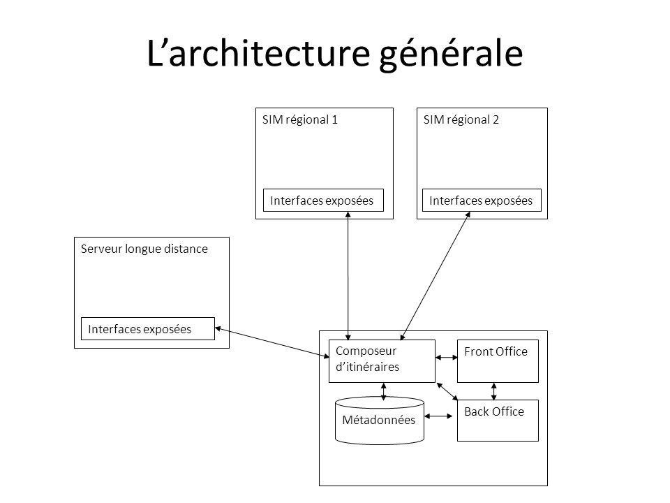 Larchitecture générale SIM régional 1 Interfaces exposées Front Office Back Office Composeur ditinéraires Métadonnées SIM régional 2 Interfaces exposé