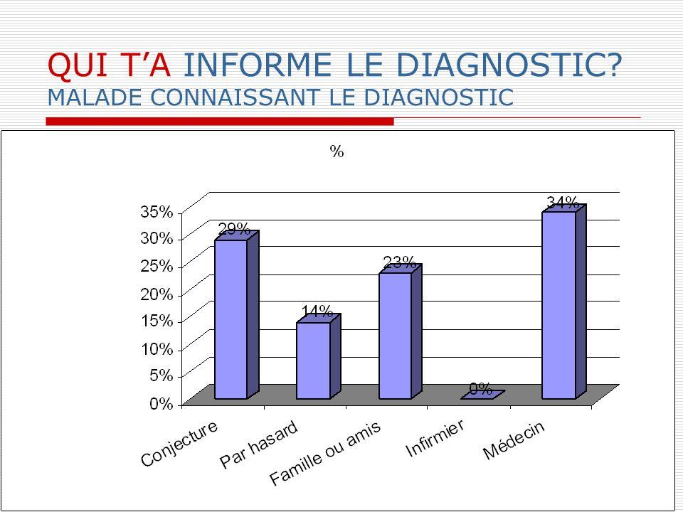 QUI TA INFORME LE DIAGNOSTIC? MALADE CONNAISSANT LE DIAGNOSTIC
