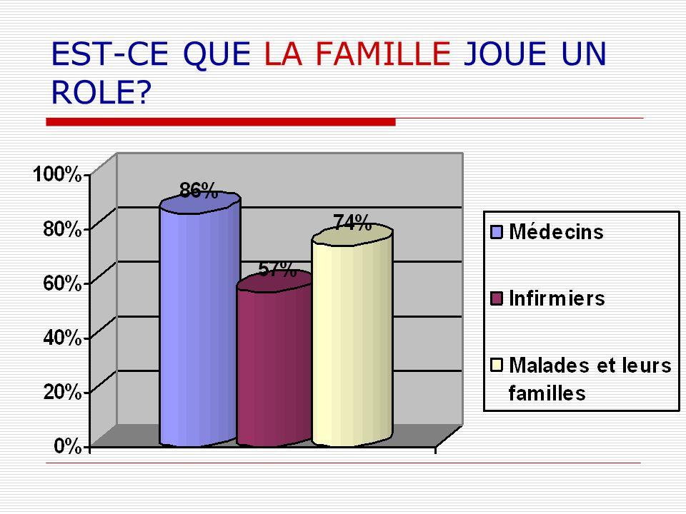EST-CE QUE LA FAMILLE JOUE UN ROLE?