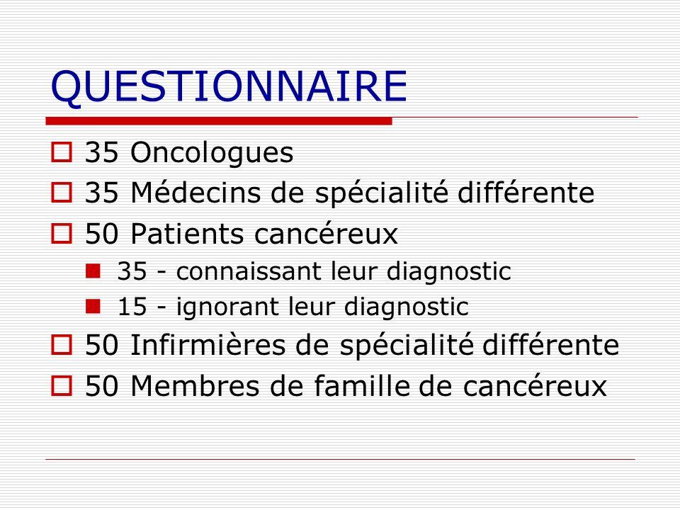 QUESTIONNAIRE 35 Oncologues 35 Médecins de spécialité différente 50 Patients cancéreux 35 - connaissant leur diagnostic 15 - ignorant leur diagnostic