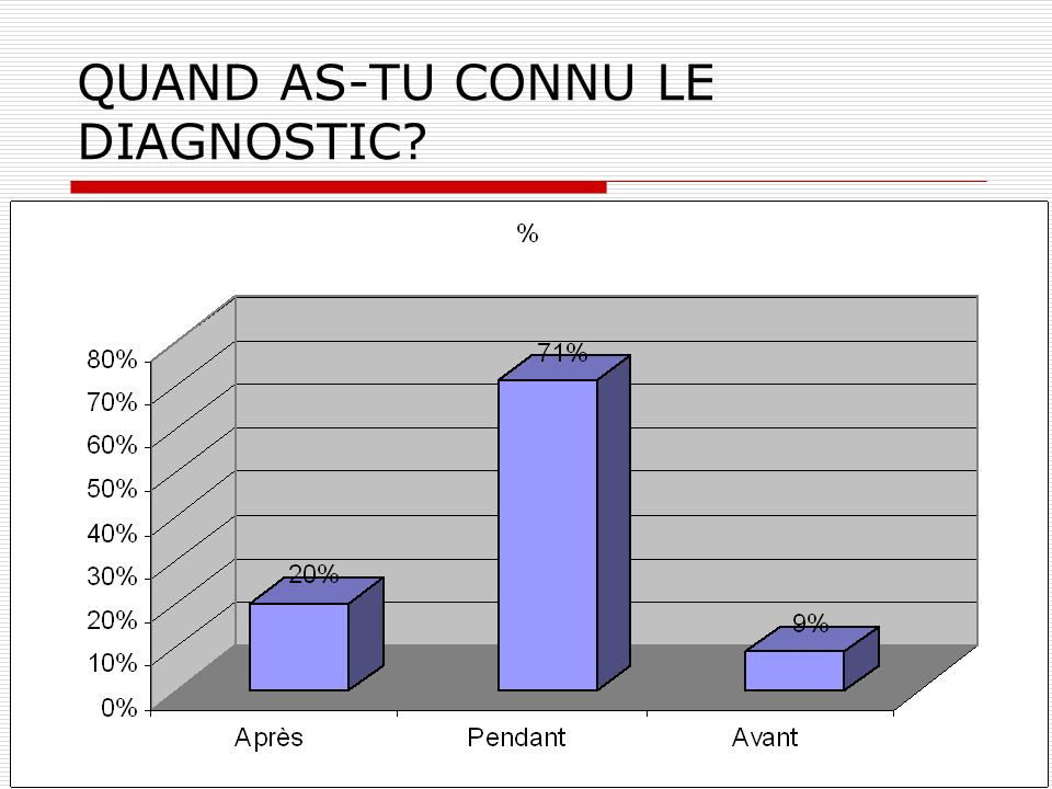 QUAND AS-TU CONNU LE DIAGNOSTIC?