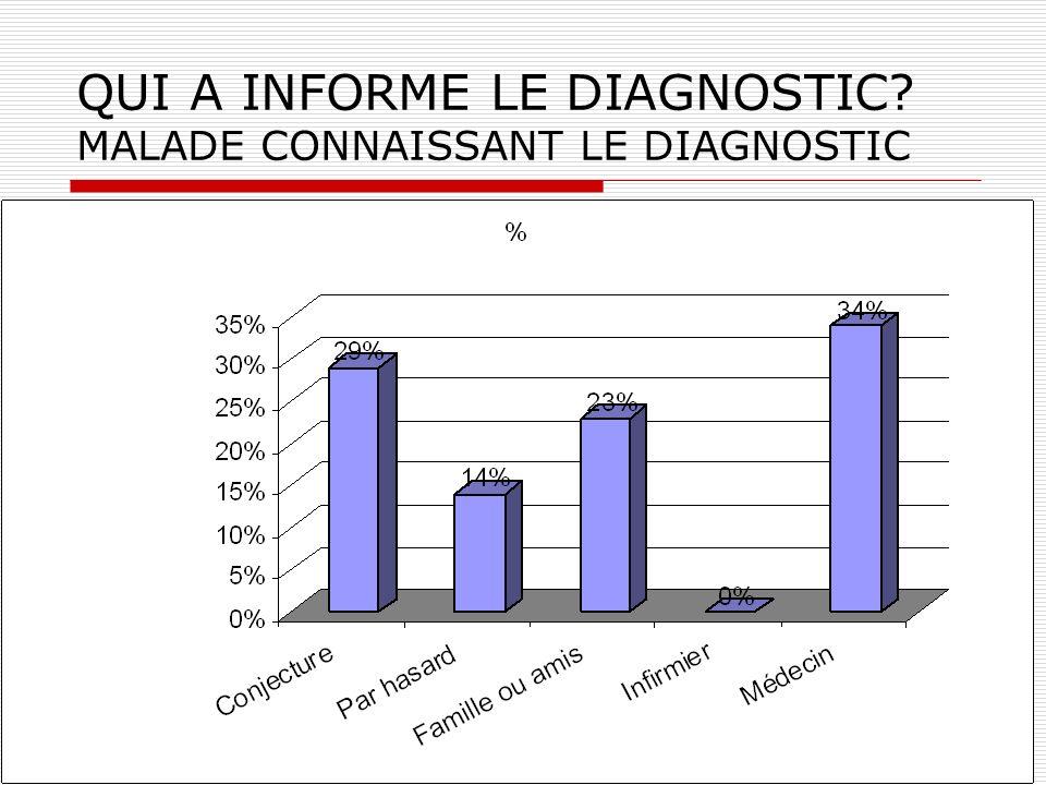 QUI A INFORME LE DIAGNOSTIC? MALADE CONNAISSANT LE DIAGNOSTIC