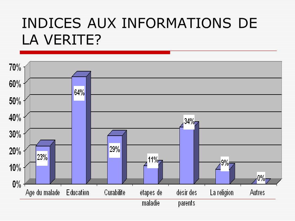 INDICES AUX INFORMATIONS DE LA VERITE?